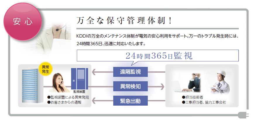万全な保守管理体制! KDDIの万全のメンテナンス体制が電気の安心利用をサポート。万一のトラブル発生時には、24時間365日、迅速に対応いたします。