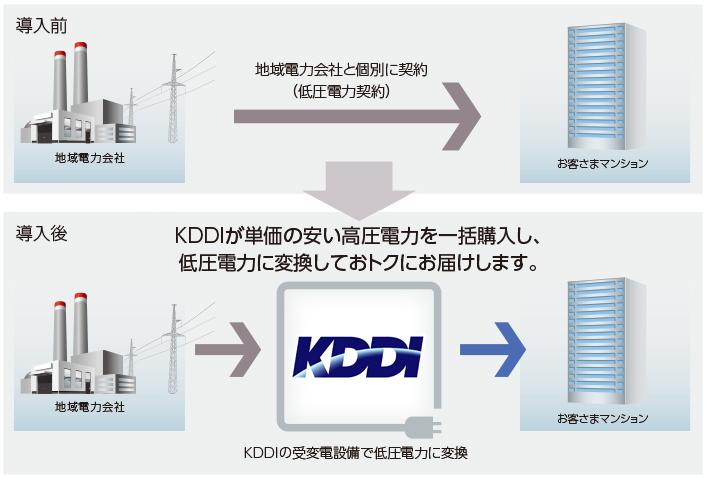 KDDIが単価の安い高圧電力を一括購入し、低圧電力に変換しておトクにお届けします。