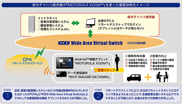図: 栃木ダイハツ販売様の『MOTOROLA XOOMTM』を使った業務効率化イメージ