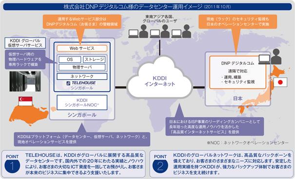 図: 株式会社DNPデジタルコム様のデータセンター運用イメージ (2011年10月)