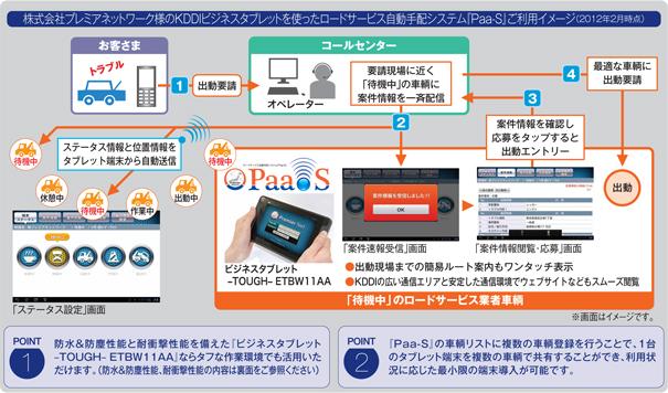 図: 株式会社プレミアネットワーク様 (現 株式会社プレミアIT&プロセスマネジメント様) のKDDIビジネスタブレットを使ったロードサービス自動手配システム『Paa-S』ご利用イメージ (2012年2月時点)