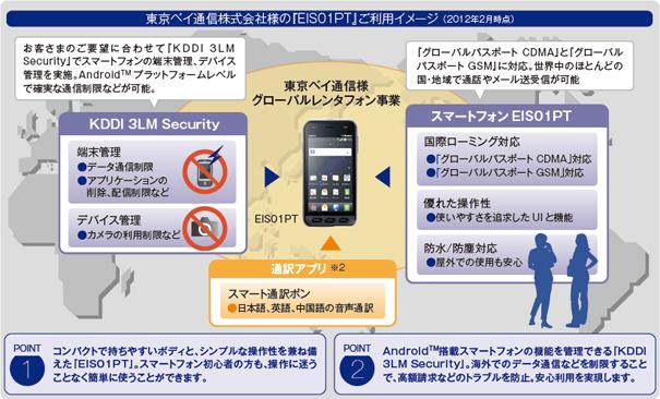 図: 東京ベイ通信株式会社様の『EIS01PT』ご利用イメージ (2012年2月時点)