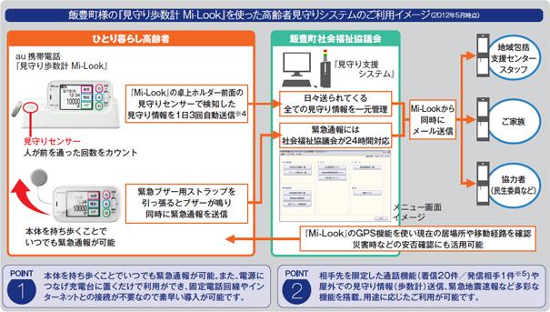 図: 飯豊町様の『見守り歩数計 Mi-Look』を使った高齢者見守りシステムのご利用イメージ (2012年5月時点)