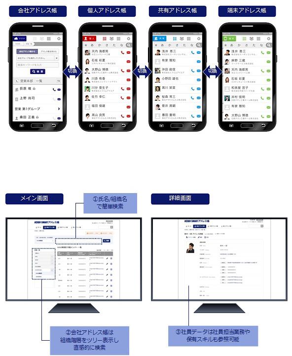図: 「KDDI SMARTアドレス帳」のシステムイメージ
