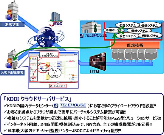 図: 「KDDI クラウドサーバサービス」
