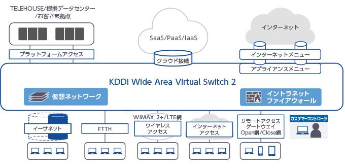 2017年3月末より提供開始予定のKDDI Wide Area Virtual Switch 2ネットワーク構成図