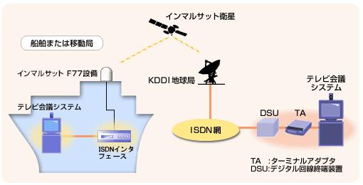 図: テレビ会議