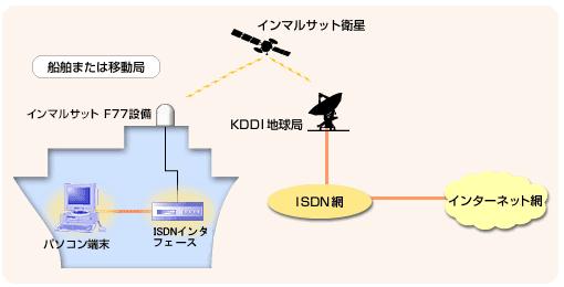 図: ウェブアクセス