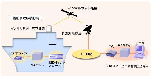 図: 動画伝送システム
