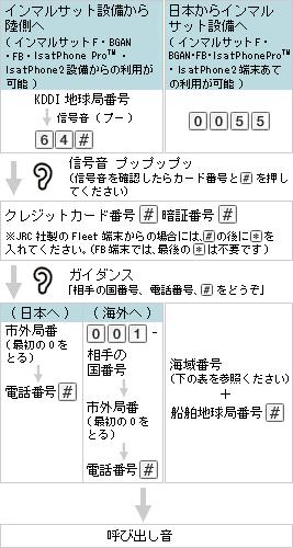 図: ご利用方法