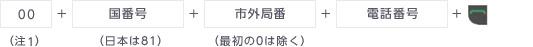 00 + 国番号(日本は81) +市外局番(最初の0は除く) +電話番+ 通話ボタン