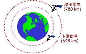図: 予備衛星も完備