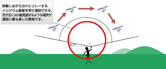 図: イリジウム衛星携帯電話の使用環境