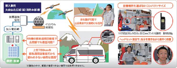 図: 車載導入事例