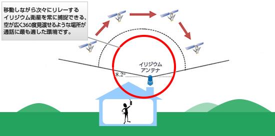 図: イリジウム衛星捕捉イメージ