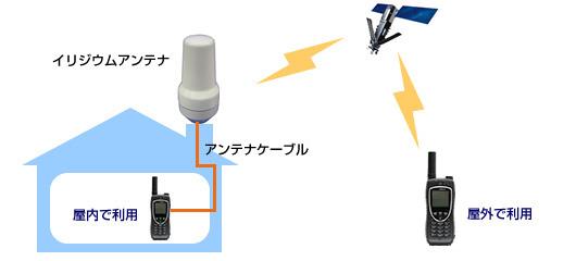 図: 屋外アンテナ導入