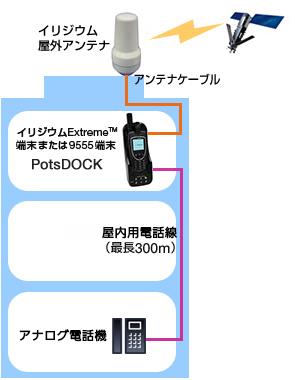 図: PotsDOCK (ポッツドック) 導入