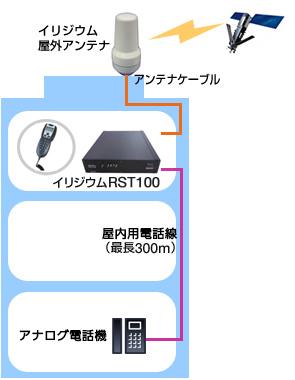 図: イリジウムRST100導入