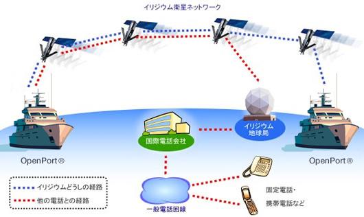 図: イリジウム OpenPort (R)