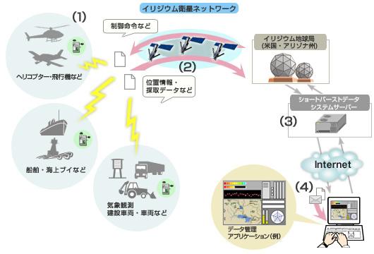 図: サービスイメージ