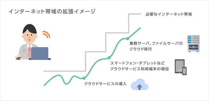 インターネット帯域の拡張イメージ