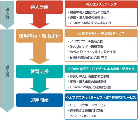 導入計画→環境構築・環境移行→教育支援→運用開始