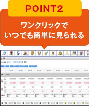 POINT2 ワンクリックで いつでも簡単に見れる