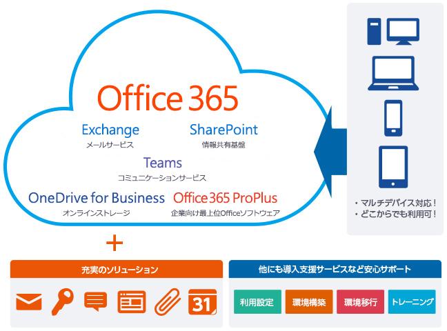 ビジネスの定番Microsoft Officeをどこでも使える。充実のソリューションと安心のサポート・セキュリティ。