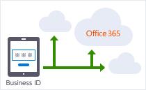KDDI Business IDで認証機能を提供