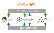 社内設備ID フェデレーションIDとの連携