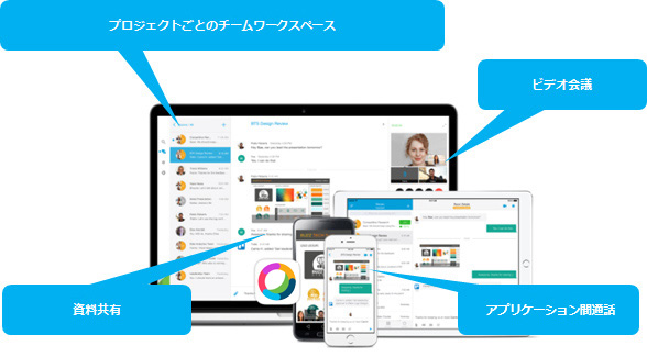 プロジェクトごとのチームワークスペース ビデオ会議 資料共有 アプリ間通話