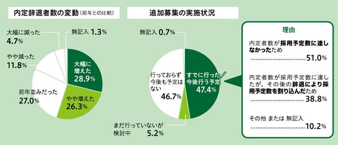 内定辞退者数の変動(前年との比較),追加募集の実施状況