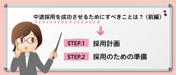 中途採用を成功させるためにすべきことは? (前編), STEP. 1 採用計画, STEP. 2 採用のための準備
