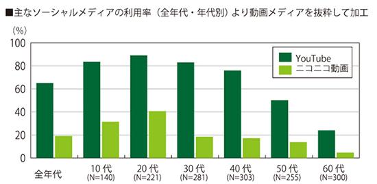 主なソーシャルメディアの利用率 (全年代・年代別) より動画メディアを抜粋して加工