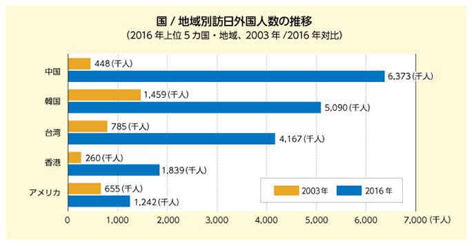 国/地域別訪日外国人数の推移 (2016年上位5カ国・地域、2003年/2016年対比)
