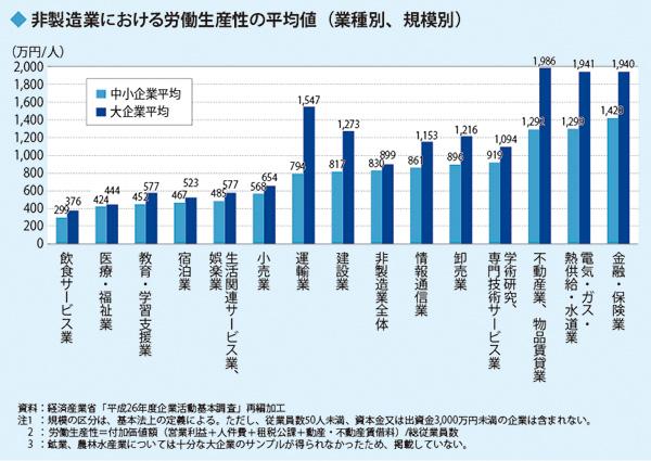 非製造業における労働生産性の平均値 (業種別、規模別)