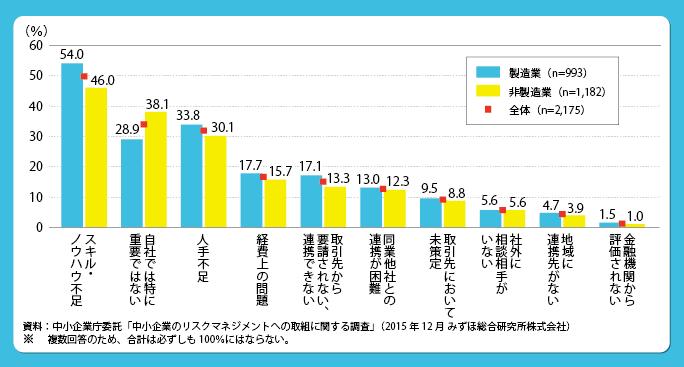 資料: 中小企業委託「中小企業のリスクマネジメントへの取組に関する調査」(2015年12月みずほ総合研究所株式会社)