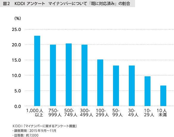 図2 KDDI アンケート マイナンバーについて『既に対応済み』の割合