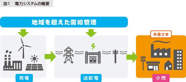 図1 電力システムの概要