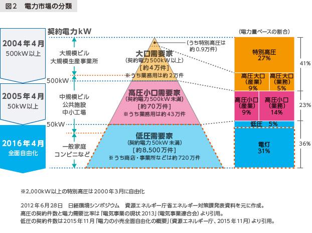 図2 電力市場の分類