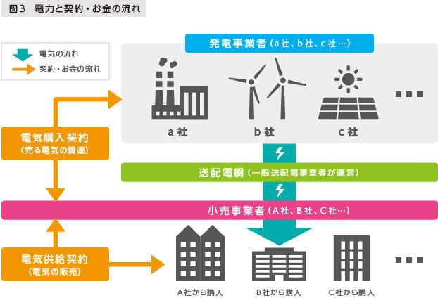 図3 電力と契約・お金の流れ