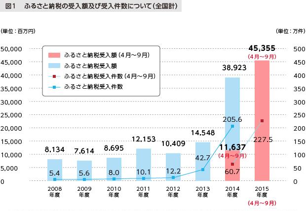 図1 ふるさと納税の受入額及び受入件数について (全国計)