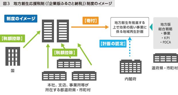 図3 地方創生応援税制 (「企業版ふるさと納税」) 制度のイメージ