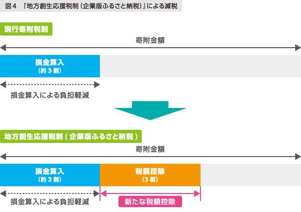 図4 「地方創生応援税制 (企業版ふるさと納税)」による減税