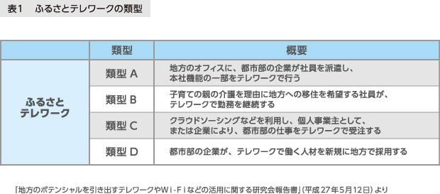 表1 ふるさとテレワークの類型 「地方のポテンシャルを引き出すテレワークやWi-Fiなどの活用に関する研究会報告書」(平成27年5月12日)」より