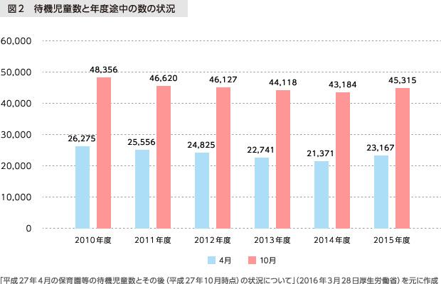 図2 待機児童数と年度途中の数の状況「平成27年4月の保育園等の待機児童数とその後 (平成27年10月時点) の状況について」(2016年3月28日厚生労働省) を元に作成