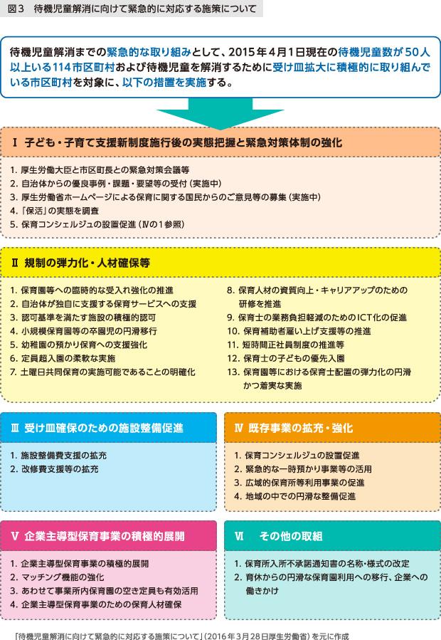 図3 待機児童解消に向けて緊急的に対応する施策について 2016年3月28日厚生労働省を元に作成
