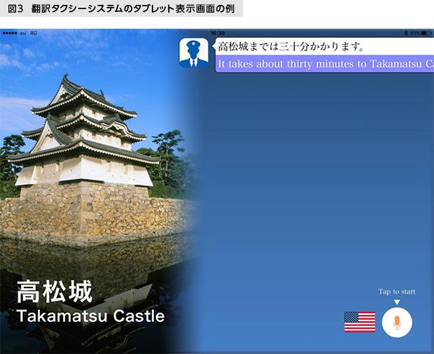 図3 翻訳タクシーシステムのタブレット表示画面の例