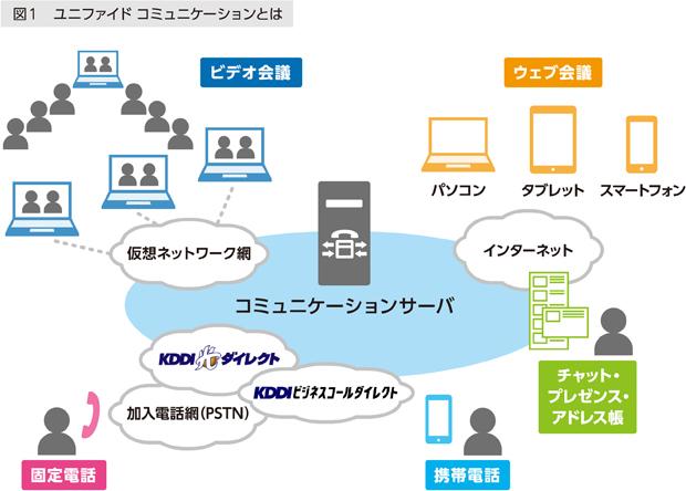 図1 ユニファイドコミュニケーションとは