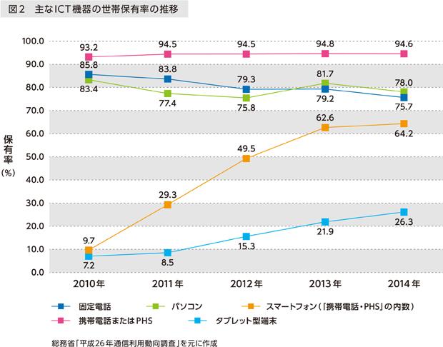図2 主なICT機器の世帯保有率の推移 総務省「平成26年通信利用動向調査」を元に作成